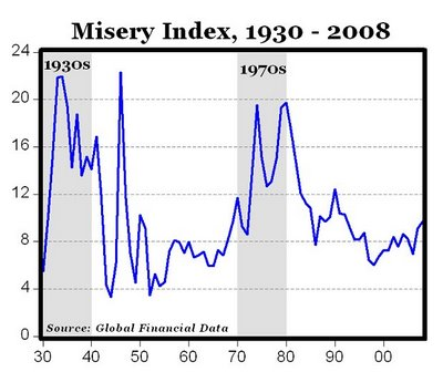 The Misery Index and Inflation