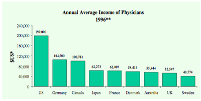 Physicianincome