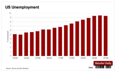 Bureau-labor-statistics-us-unemployment-july-2009