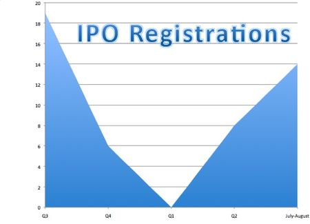 Ipo-registrations-chart