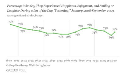 Gallup-healthways-percentage-experienced-happiness-alot-yesterday-h1-2009
