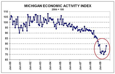 Michiganindex