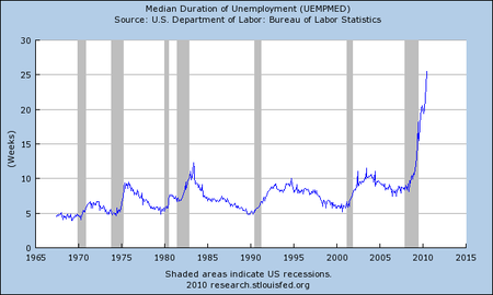 Median weeks of unemployed