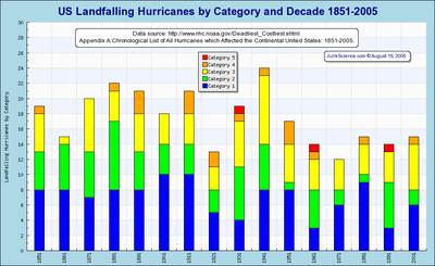 Decadal_hurricanes